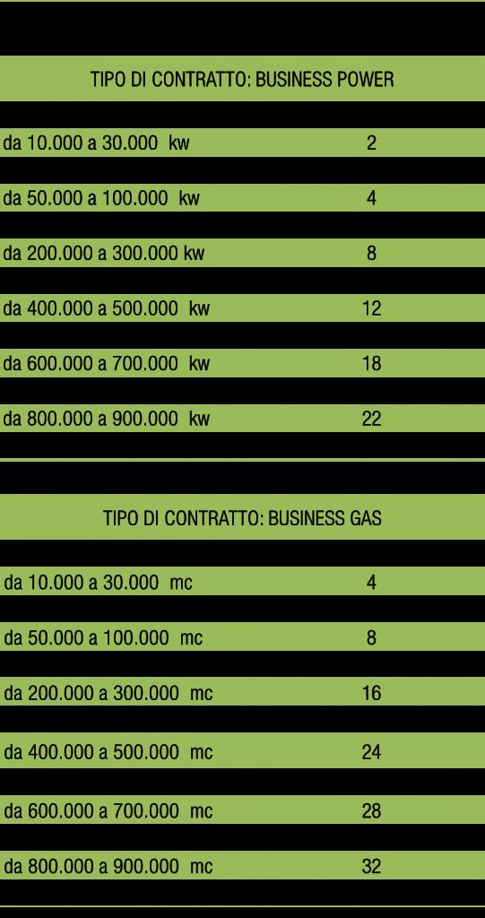 tabella consumi-punteggi